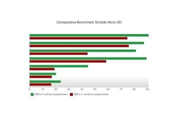 schede_SD_comparazione_prestazioni-364x245 Home