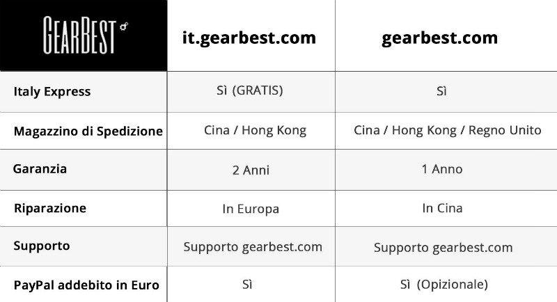 GB_ITA Promozione estiva Gearbest: sconti e coupon
