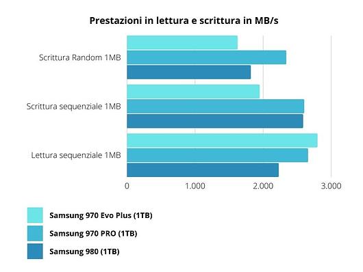 Samsung-980-prestazioni L'SSD Samsung 980 migliora le prestazioni del 970 EVO e EVO Plus