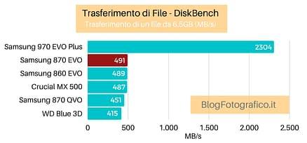 Samsung-870-Evo-diskbench-6gb Recensione Samsung 870 EVO SATA SSD