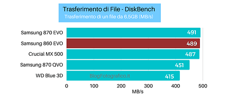 Samsung-860-Evo-diskbench-6gb Recensione Samsung 860 EVO SSD