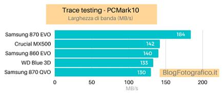 migliore-ssd-prestazioni Migliore SSD SATA e NVMe: classifica 2021