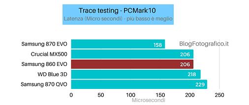 Samsung-860-Evo-prestazioni-latenza Recensione Samsung 860 EVO SSD