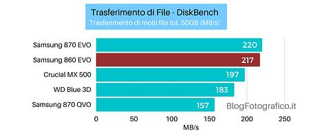 Samsung-860-Evo-diskbench-50gb Recensione Samsung 860 EVO SSD