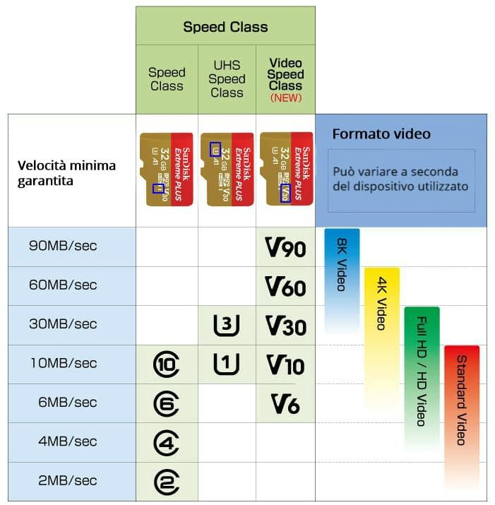 best_microsd-class-speed-ita-ok Migliori schede Micro SD: classifica 2021