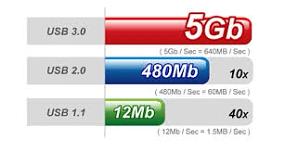 usb3.0-standard-300x160 Le migliori chiavette USB 3 e le pendrive più economiche del 2021