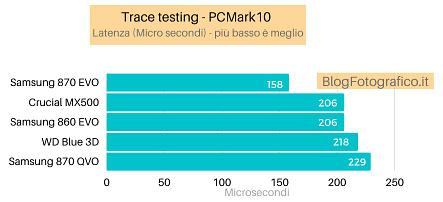 migliore-ssd-latenza Migliore SSD SATA e NVMe: classifica 2021